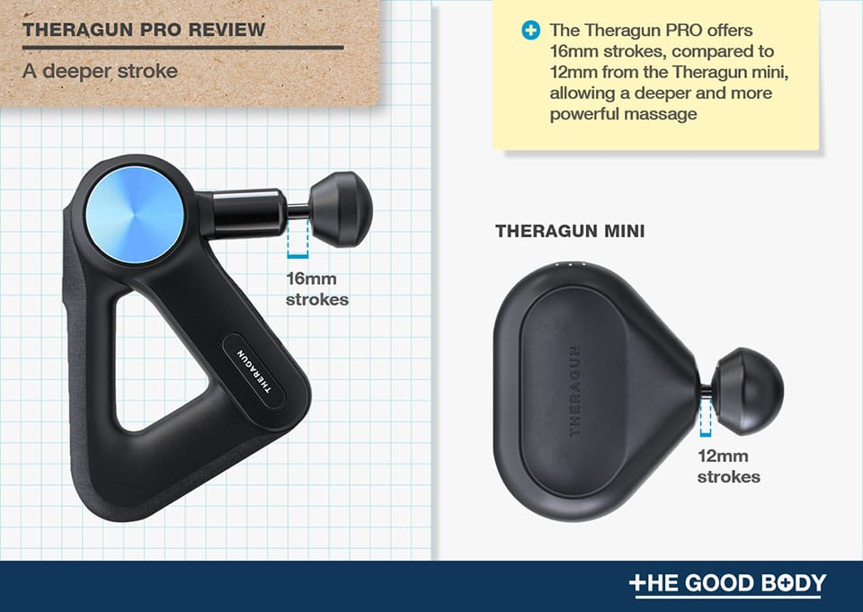 Theragun PRO has a deeper stroke (16mm) – compared to Theragun mini (12mm)