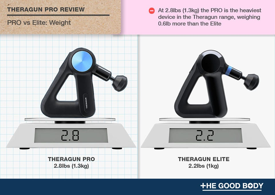 Theragun PRO weighs 2.8lbs – 0.6lbs more than Thergun Elite