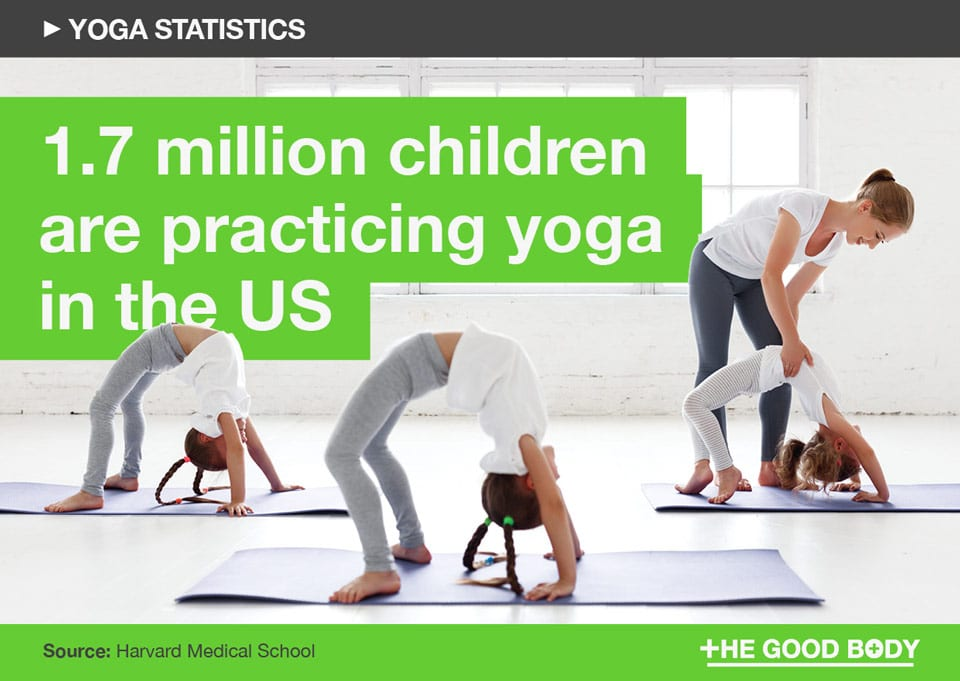 1.7 million children are practicing yoga in the US