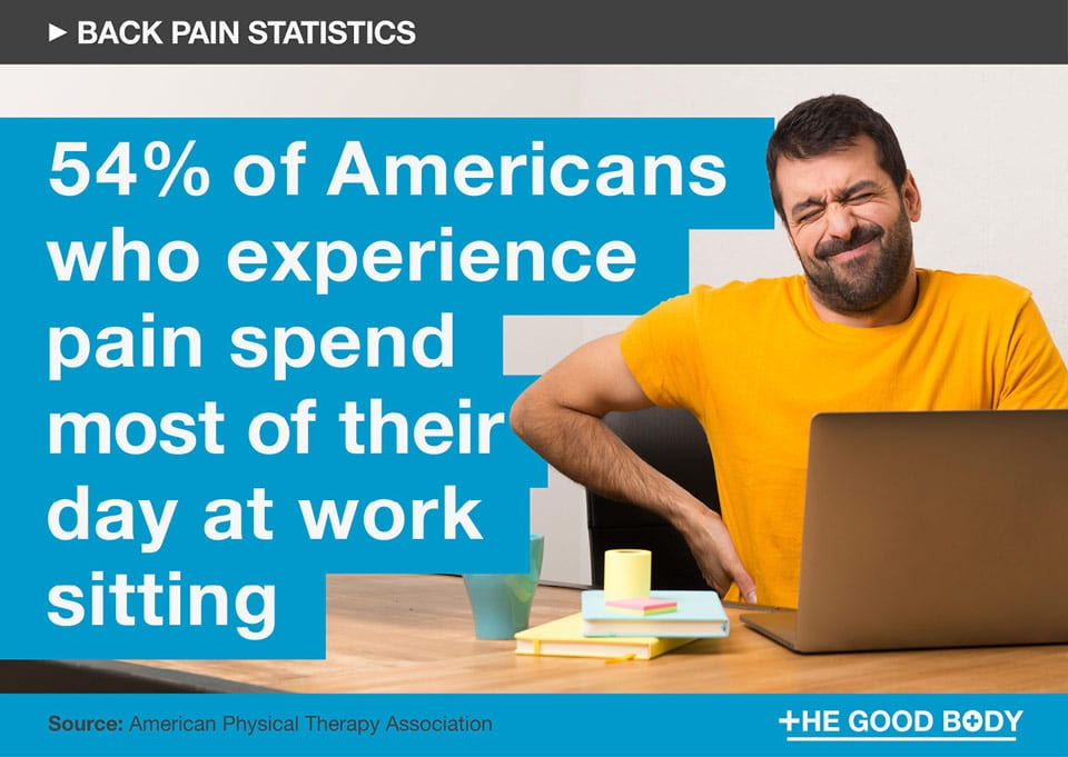 54% of Americans who experience pain spend most of their day sitting