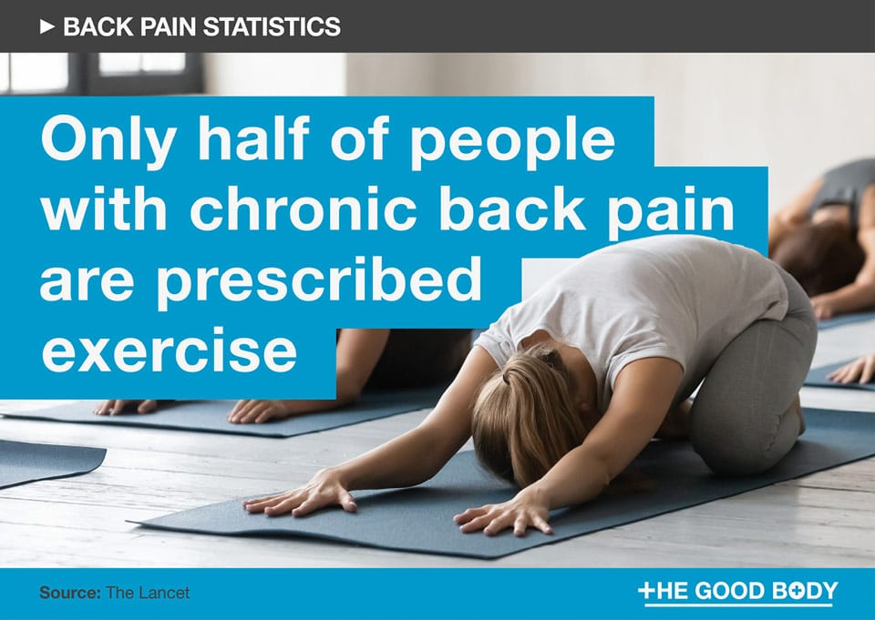 Only half of people with chronic back pain are prescribed exercise