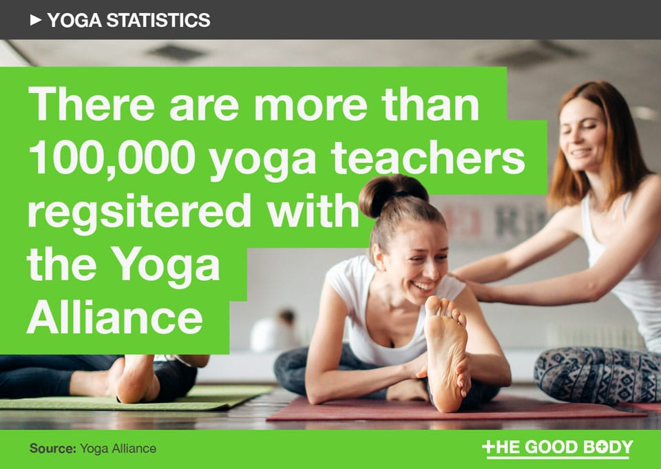 There are more than 100,000 yoga teachers registered with the Yoga Alliance