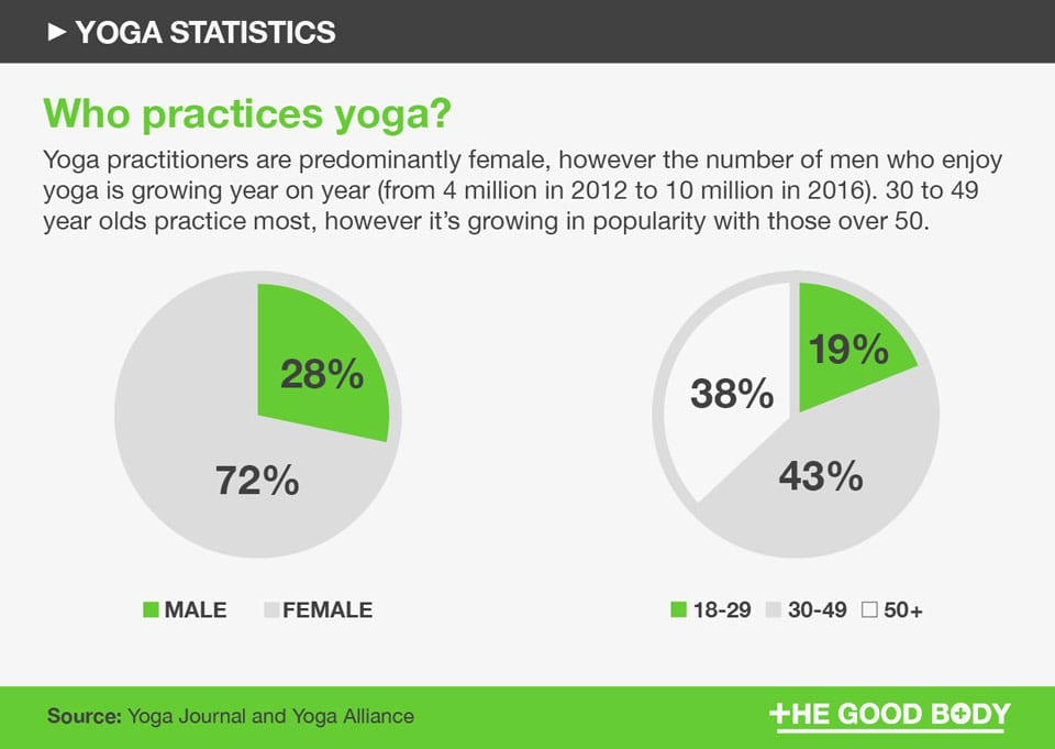 Yoga demographics: practitioners are predominantly female