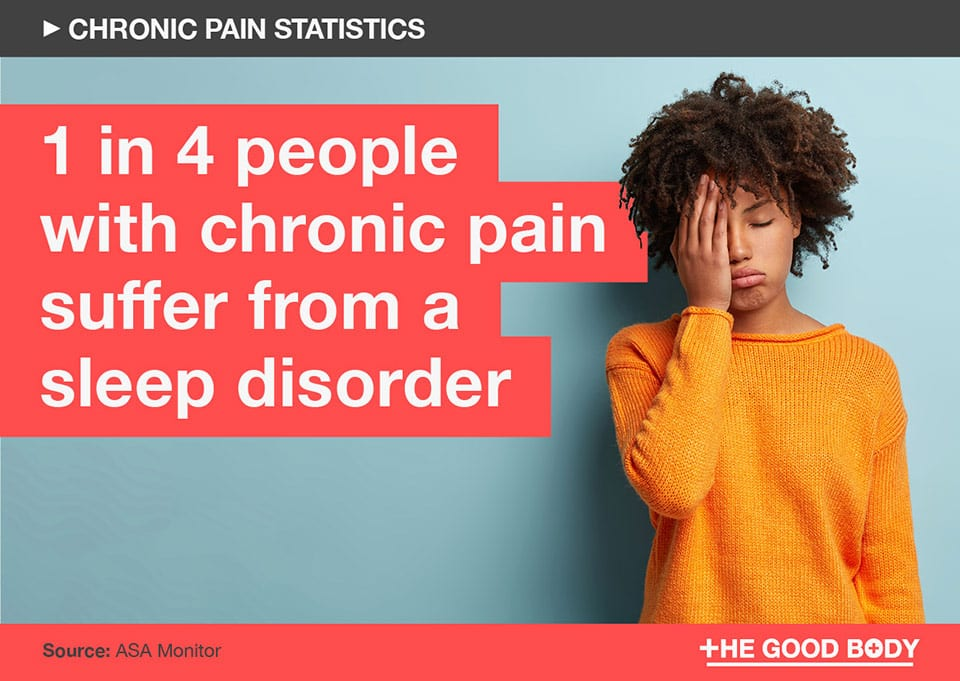 1 in 4 people with chronic pain suffer from a sleep disorder
