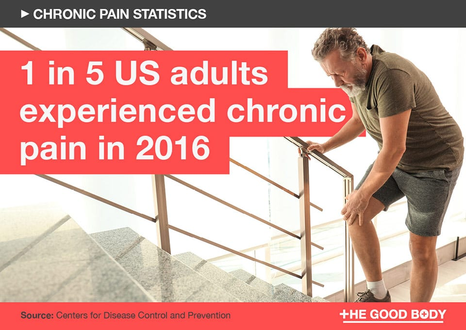 1 in 5 US adults experienced chronic pain in 2016