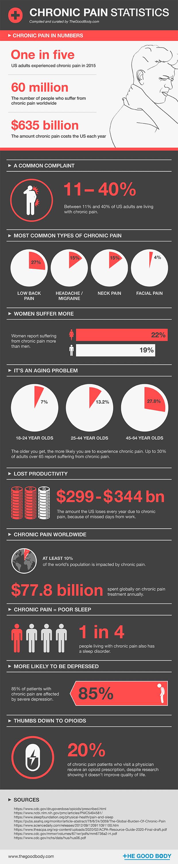 Chronic Pain Statistics – infographic