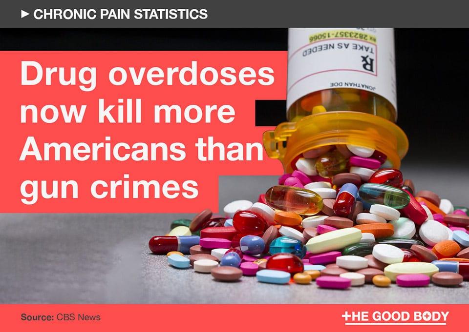 Drug overdoses now kill more Americans than gun crimes