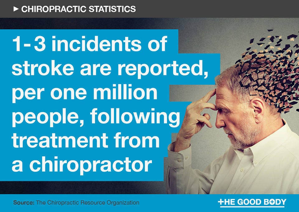 1-3 incidents of stroke are reported, per one million people, following treatment from a chiropractor
