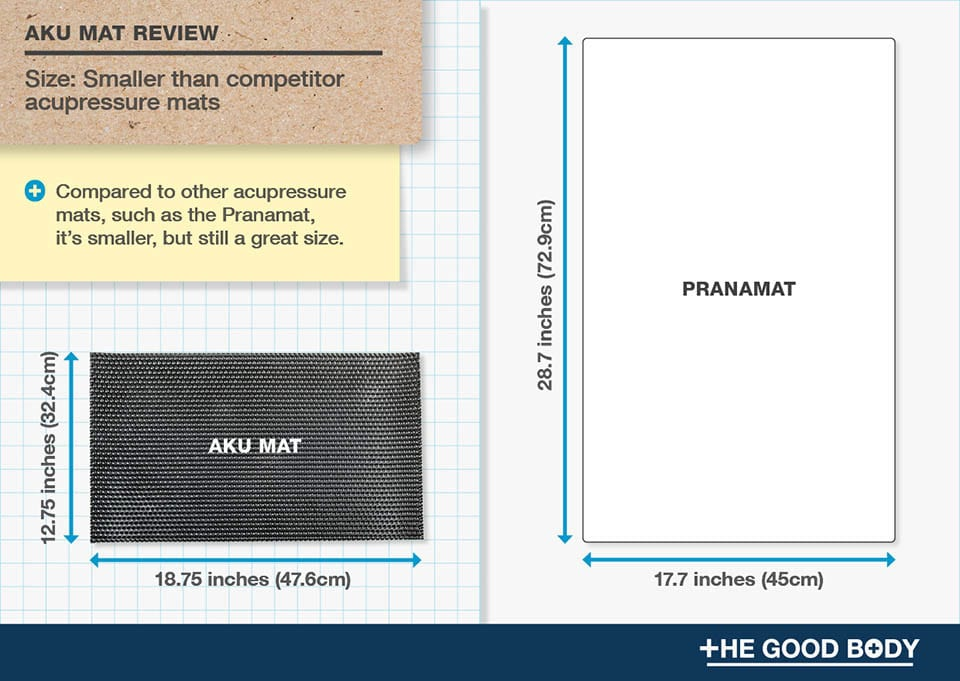 Aku Mat is smaller compared to other acupressure mats, such as the Pranamat