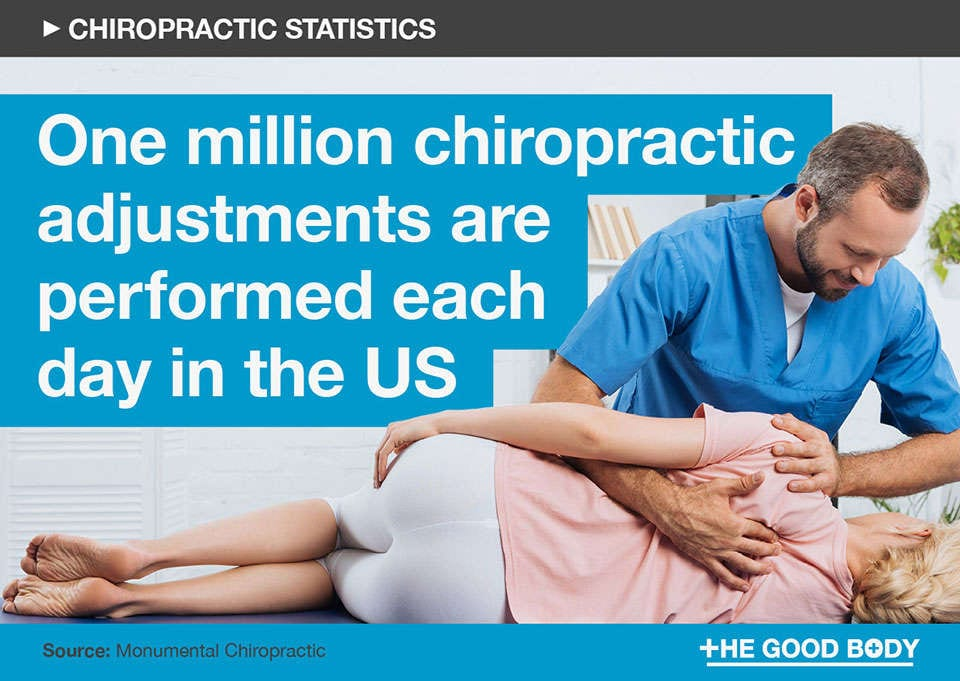 One million chiropractic adjustments are performed each day in the US