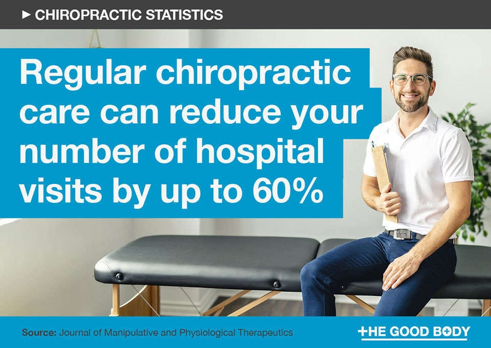 Regular chiropractic care can reduce your number of hospital visits by up to 60%