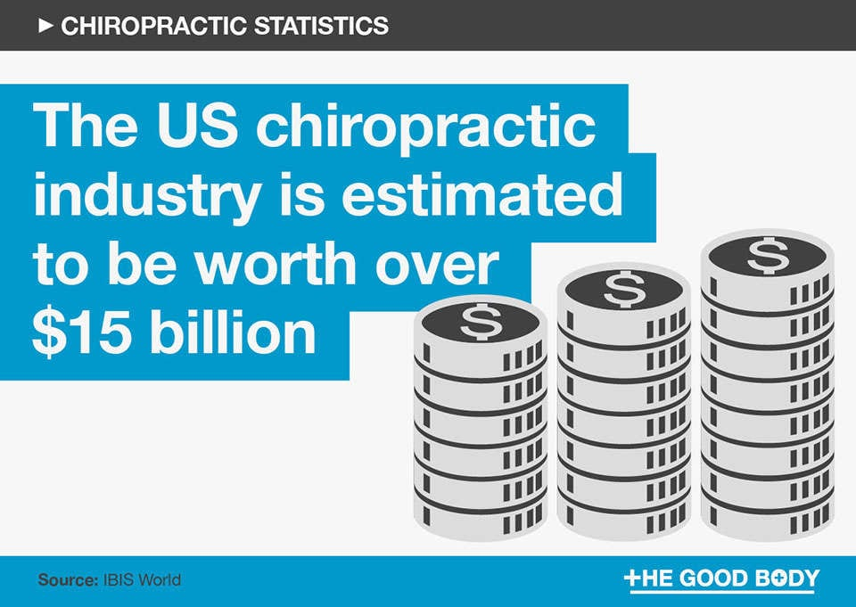 The US chiropractic industry is estimated to be worth over $15 billion