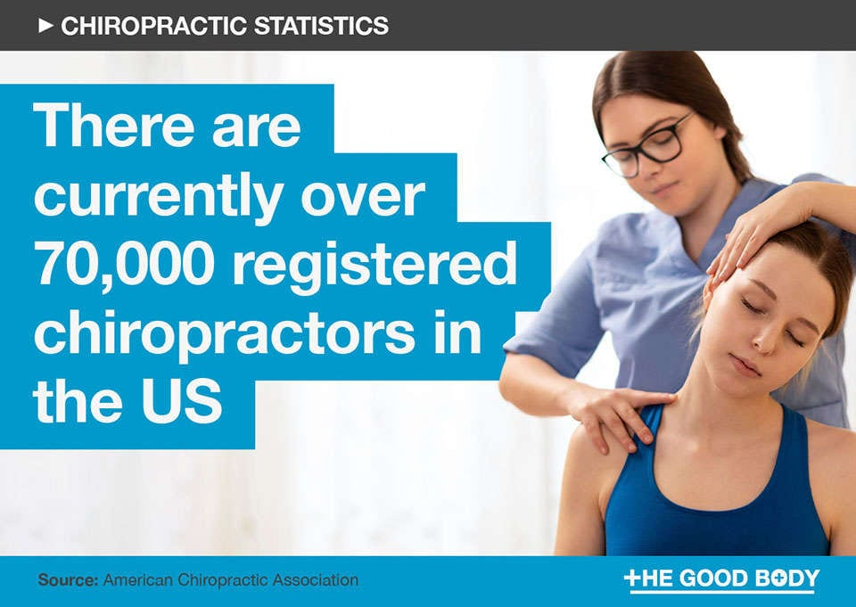 There are currently over 70,000 registered chiropractors in the US