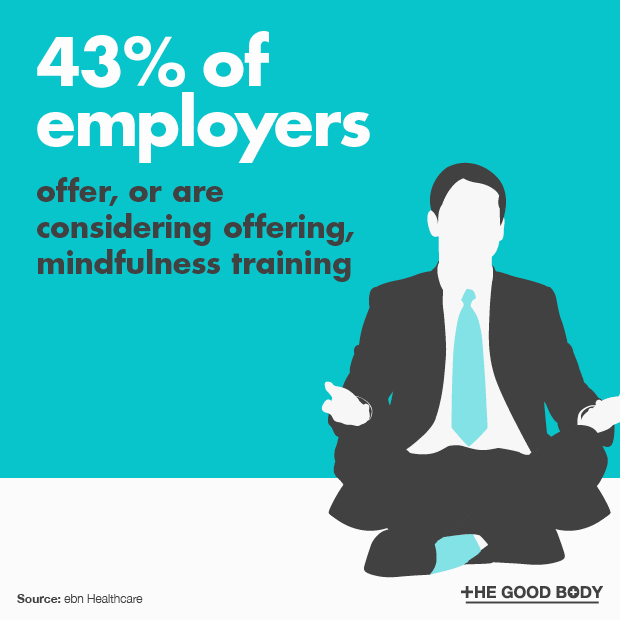 43% of employers offer, or are considering offering, mindfulness training