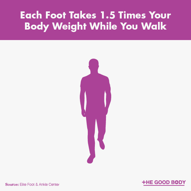 Each foot takes 1.5 times your body weight while you walk