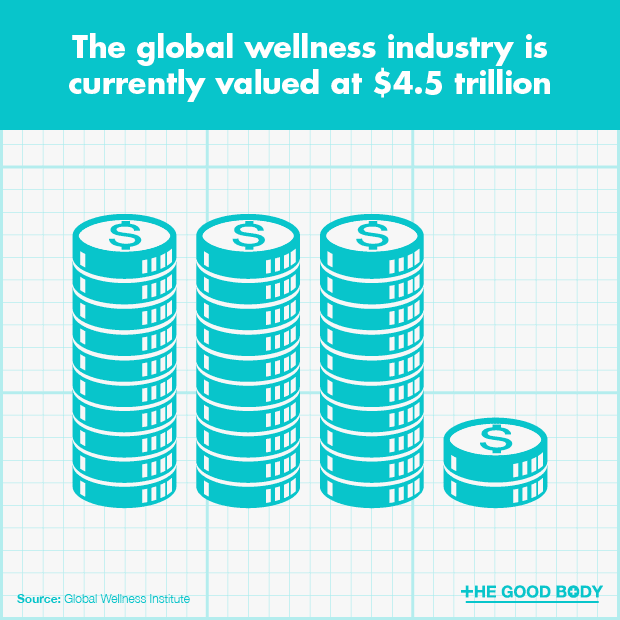 The global wellness industry is currently valued at $4.5 trillion