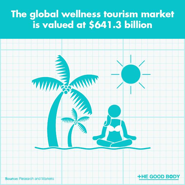 The global wellness tourism market is valued at $641.3 billion