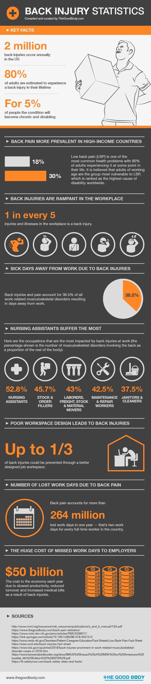 Back injury statistics - infographic