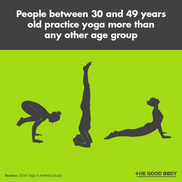 People aged between 30 and 49 years old practice yoga more than any other age group