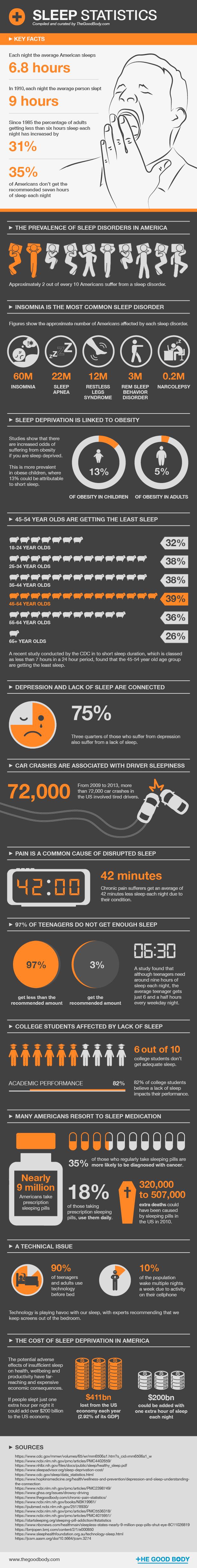 Sleep Statistics – infographic