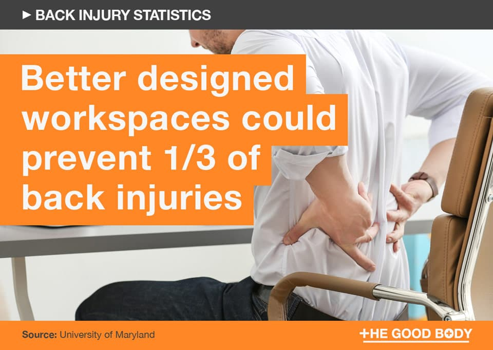 Better designed workspaces could prevent one third of back injuries
